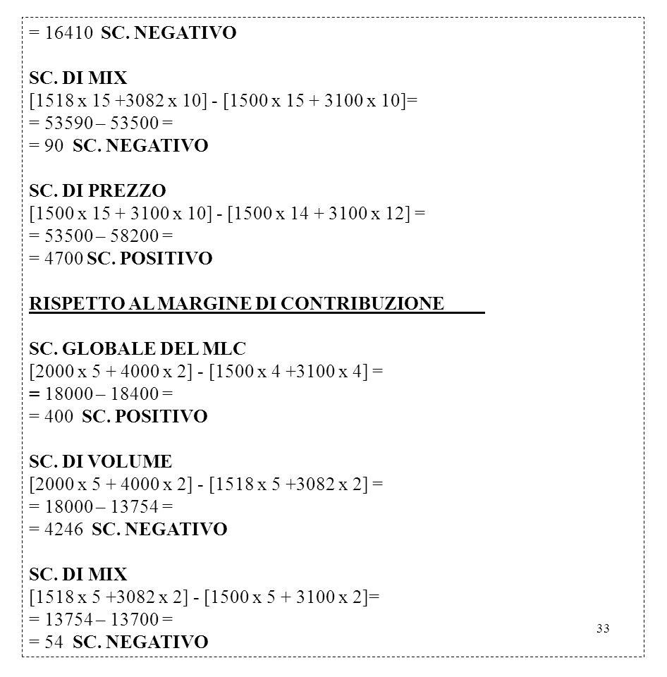 = 16410 SC. NEGATIVO SC. DI MIX. [1518 x 15 +3082 x 10] - [1500 x 15 + 3100 x 10]= = 53590 – 53500 =